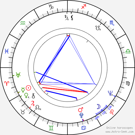 Michael Forest birth chart, Michael Forest astro natal horoscope, astrology