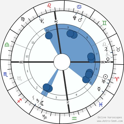 Michel Debatisse wikipedia, horoscope, astrology, instagram