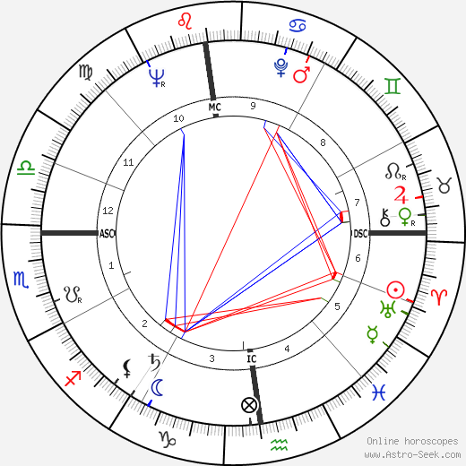 Michel Debatisse день рождения гороскоп, Michel Debatisse Натальная карта онлайн