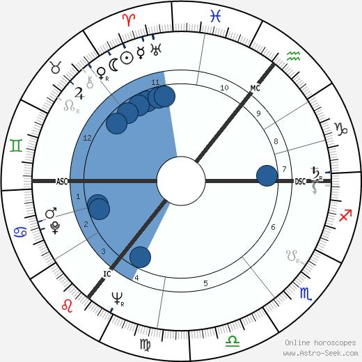 Mike Hawthorne wikipedia, horoscope, astrology, instagram