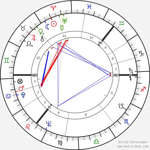 Mike Hawthorne день рождения гороскоп, Mike Hawthorne Натальная карта онлайн