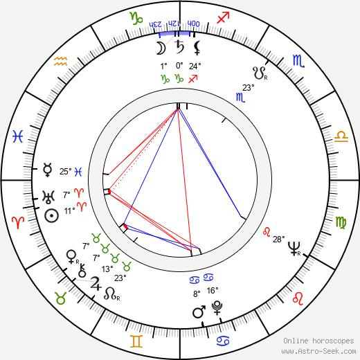 Milan Kundera birth chart, biography, wikipedia 2017, 2018