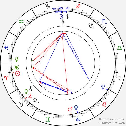 Milan Kundera astro natal birth chart, Milan Kundera horoscope, astrology