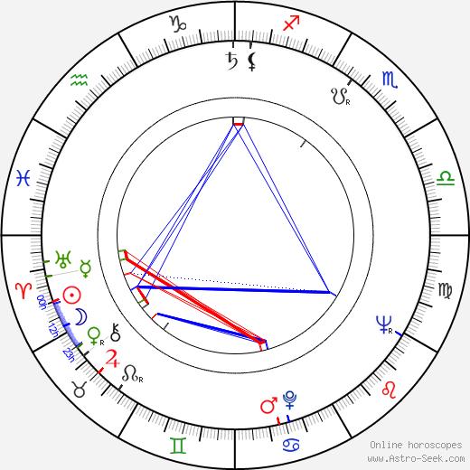 Miroslav Ivanov день рождения гороскоп, Miroslav Ivanov Натальная карта онлайн