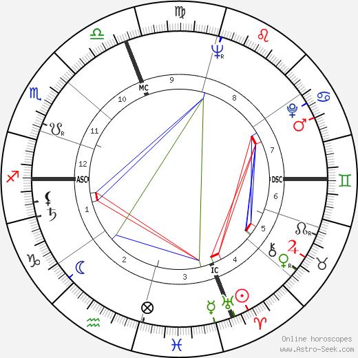 Miyoshi Umeki birth chart, Miyoshi Umeki astro natal horoscope, astrology