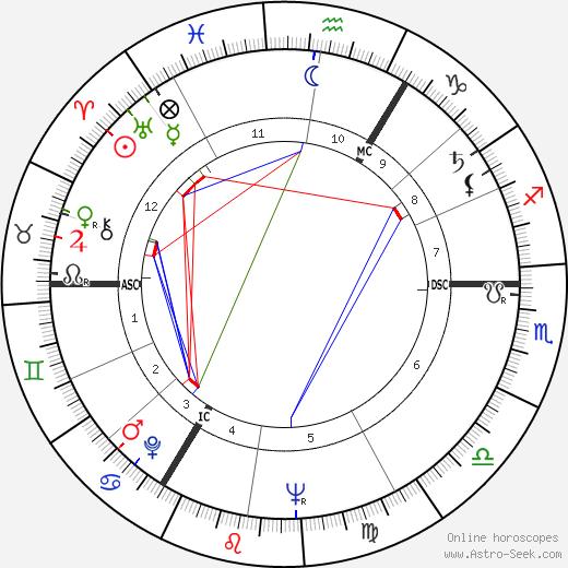 Nigel Hawthorne astro natal birth chart, Nigel Hawthorne horoscope, astrology