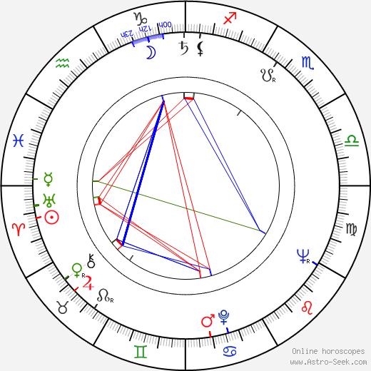 Pavla Severinová birth chart, Pavla Severinová astro natal horoscope, astrology