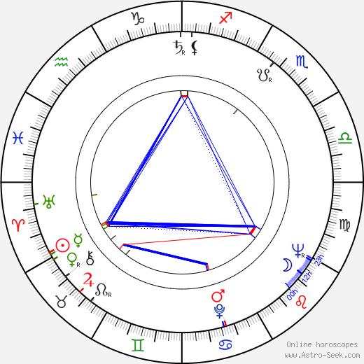 Peter Jeffrey день рождения гороскоп, Peter Jeffrey Натальная карта онлайн