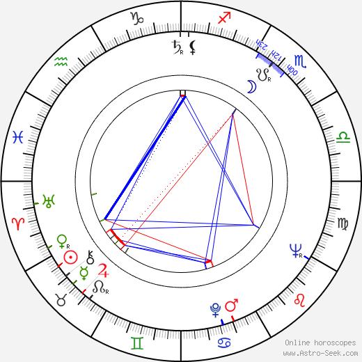 Peter Solan день рождения гороскоп, Peter Solan Натальная карта онлайн