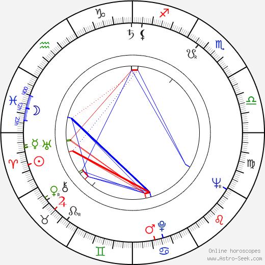 Pierre Frag tema natale, oroscopo, Pierre Frag oroscopi gratuiti, astrologia