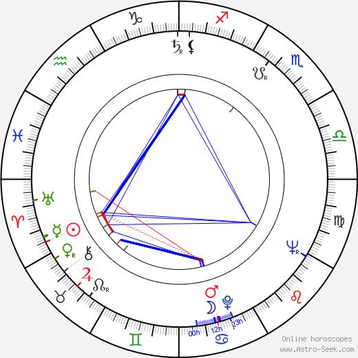 Richard Rush birth chart, Richard Rush astro natal horoscope, astrology