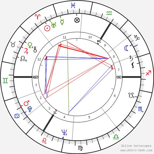 Серж Ютен Serge Hutin день рождения гороскоп, Serge Hutin Натальная карта онлайн