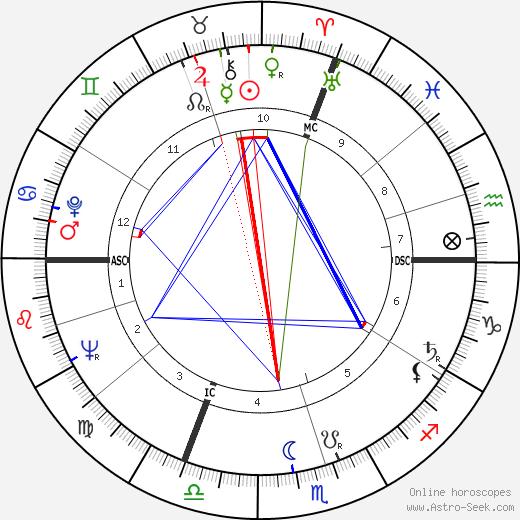 Stanislas Curyl день рождения гороскоп, Stanislas Curyl Натальная карта онлайн