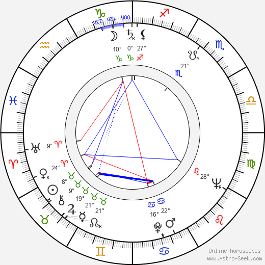 Ted V. Mikels birth chart, biography, wikipedia 2020, 2021
