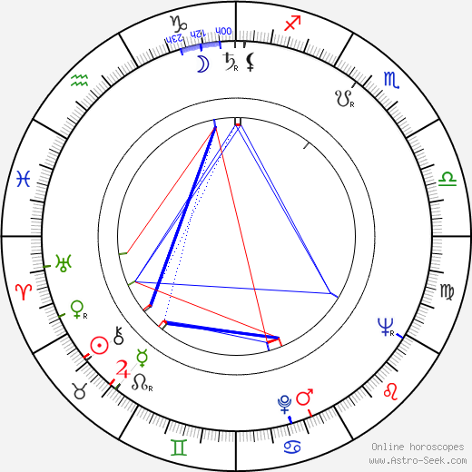 Ted V. Mikels birth chart, Ted V. Mikels astro natal horoscope, astrology