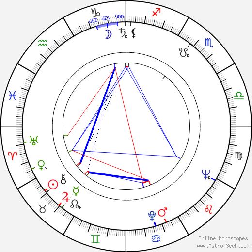 Ted V. Mikels день рождения гороскоп, Ted V. Mikels Натальная карта онлайн