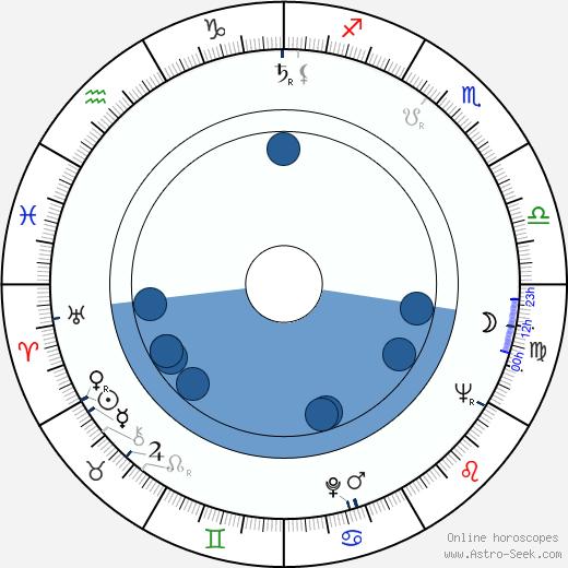 Vadim Yusov wikipedia, horoscope, astrology, instagram