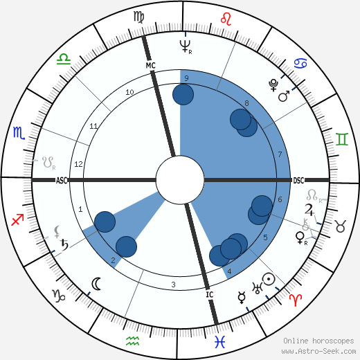 Wallace Smith horoscope, astrology, sign, zodiac, date of birth, instagram