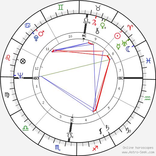 Walter Berry tema natale, oroscopo, Walter Berry oroscopi gratuiti, astrologia