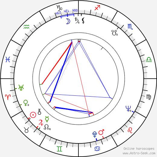 Walter Kempowski birth chart, Walter Kempowski astro natal horoscope, astrology