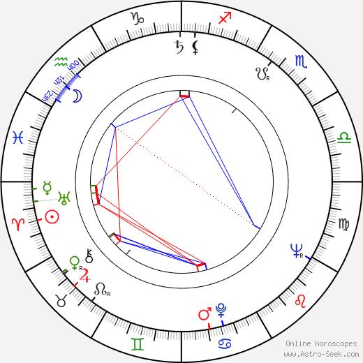 Zorka Manojlovic birth chart, Zorka Manojlovic astro natal horoscope, astrology