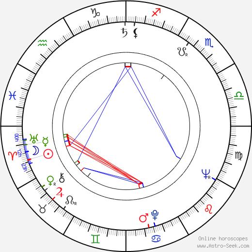 Zsuzsa Gyurkovics birth chart, Zsuzsa Gyurkovics astro natal horoscope, astrology