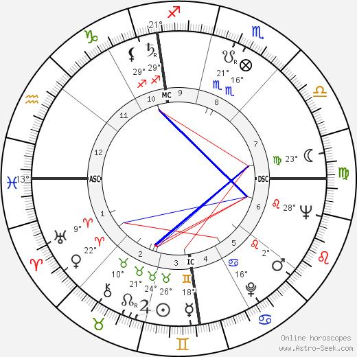 Arcadio Venturi birth chart, biography, wikipedia 2019, 2020