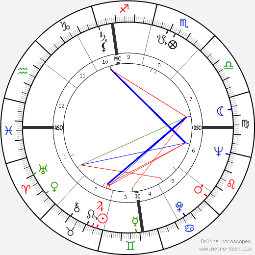 Arcadio Venturi astro natal birth chart, Arcadio Venturi horoscope, astrology