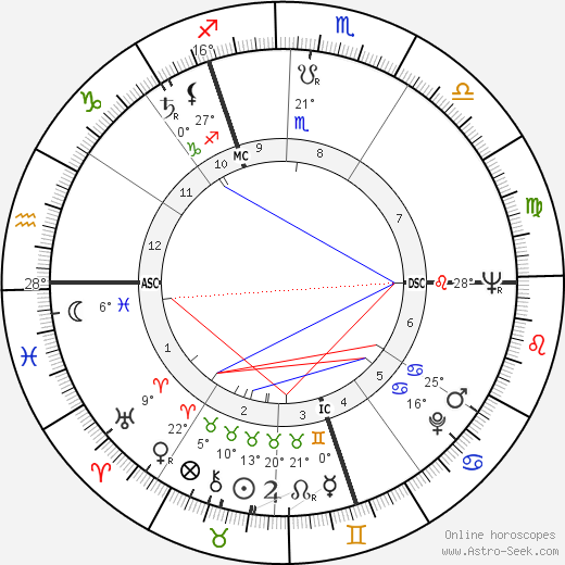 Audrey Hepburn birth chart, biography, wikipedia 2020, 2021