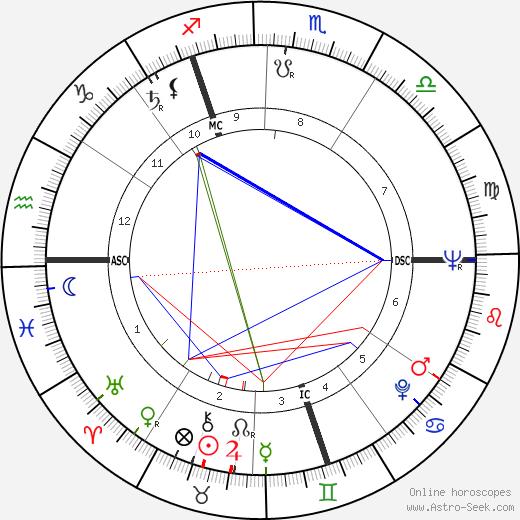 Одри Хепбёрн Audrey Hepburn день рождения гороскоп, Audrey Hepburn Натальная карта онлайн