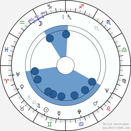 Bent Christensen horoscope, astrology, sign, zodiac, date of birth, instagram