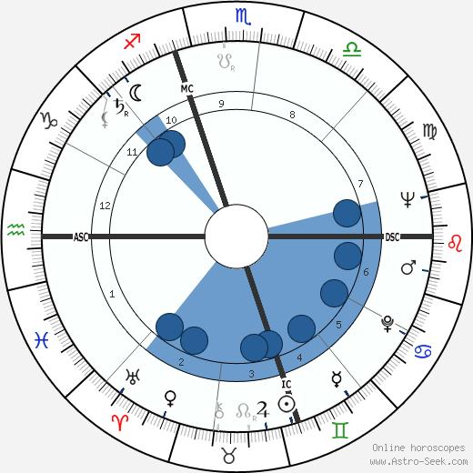 Beverly Sills wikipedia, horoscope, astrology, instagram