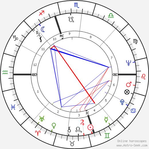 Беверли Силлс Beverly Sills день рождения гороскоп, Beverly Sills Натальная карта онлайн