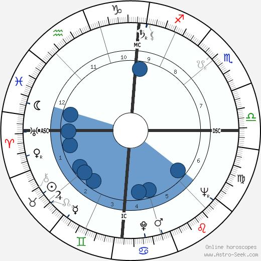 Charles Gullans wikipedia, horoscope, astrology, instagram