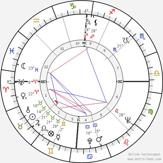 Charles Gullans tema natale, biography, Biografia da Wikipedia 2020, 2021