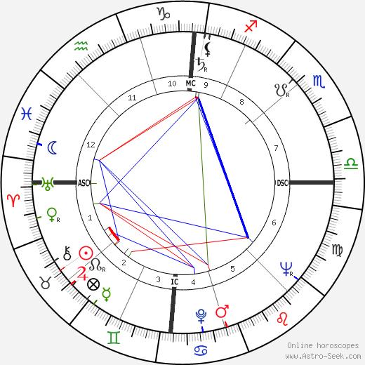Charles Gullans tema natale, oroscopo, Charles Gullans oroscopi gratuiti, astrologia
