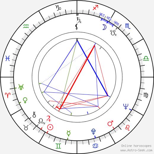 Daniel Michaelli день рождения гороскоп, Daniel Michaelli Натальная карта онлайн