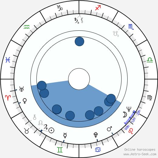 David Healy wikipedia, horoscope, astrology, instagram