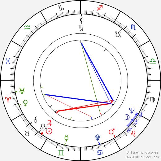 David Healy birth chart, David Healy astro natal horoscope, astrology