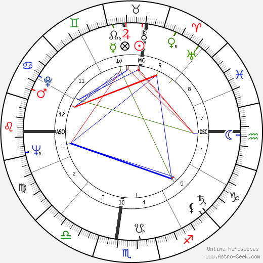 Édouard Balladur tema natale, oroscopo, Édouard Balladur oroscopi gratuiti, astrologia
