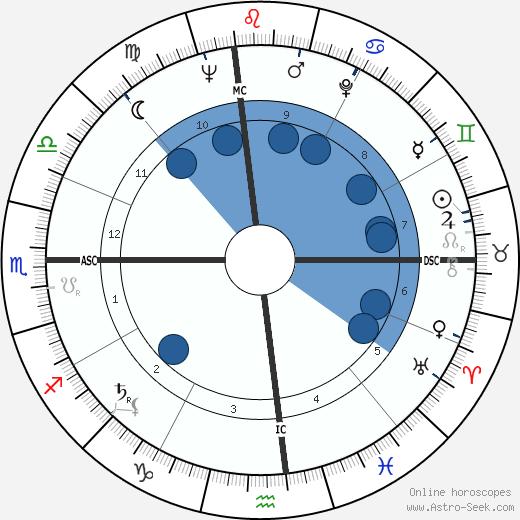 Eloise Greenfield wikipedia, horoscope, astrology, instagram