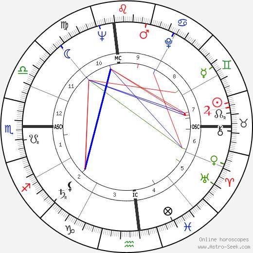 Eloise Greenfield tema natale, oroscopo, Eloise Greenfield oroscopi gratuiti, astrologia