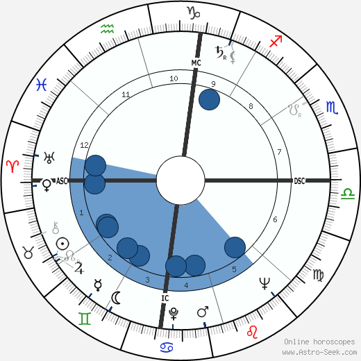 Frances McEvoy wikipedia, horoscope, astrology, instagram