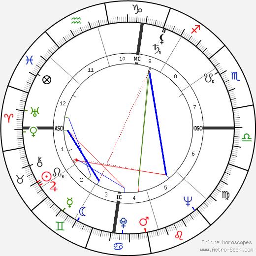 Frances McEvoy день рождения гороскоп, Frances McEvoy Натальная карта онлайн