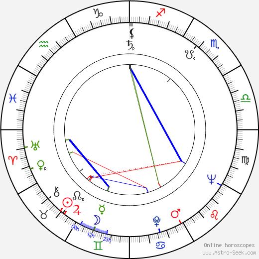 George Coe день рождения гороскоп, George Coe Натальная карта онлайн