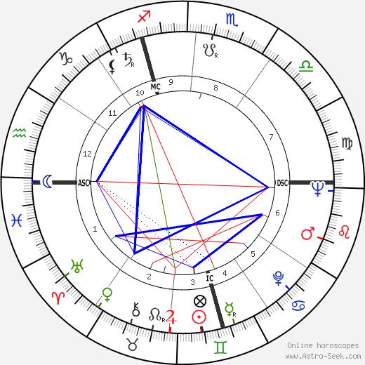 Guy Prigent tema natale, oroscopo, Guy Prigent oroscopi gratuiti, astrologia