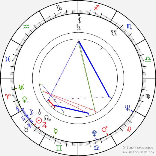 Hanne Wieder birth chart, Hanne Wieder astro natal horoscope, astrology