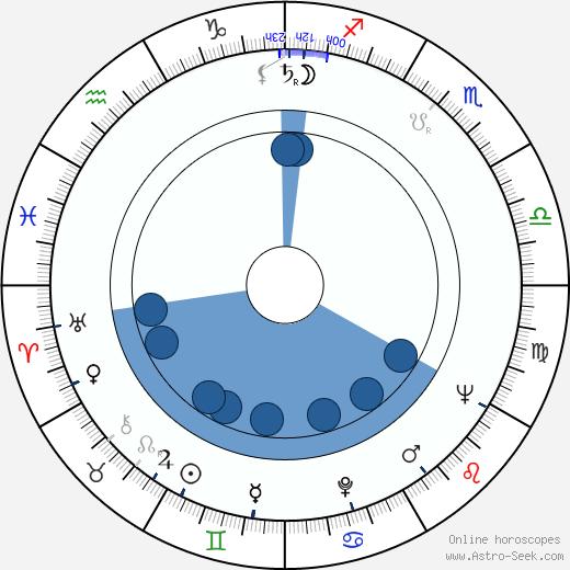 Heikki Häiväoja wikipedia, horoscope, astrology, instagram