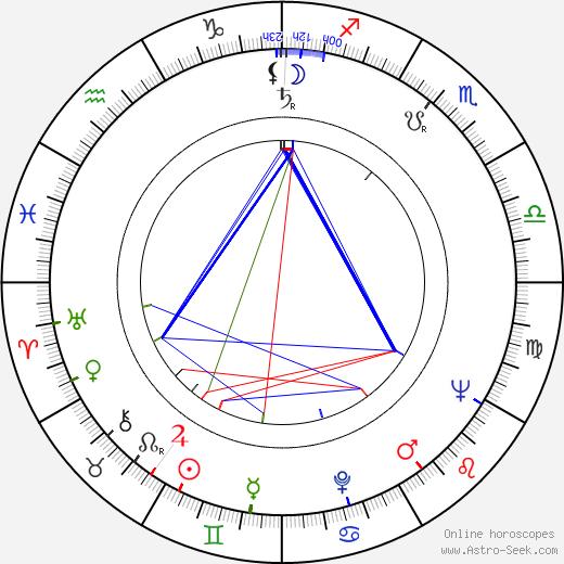 Heikki Häiväoja astro natal birth chart, Heikki Häiväoja horoscope, astrology