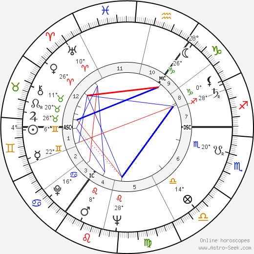 Horst Frank birth chart, biography, wikipedia 2019, 2020